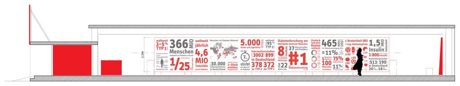 2011_HZM_Diabetes Research Department_grafik4